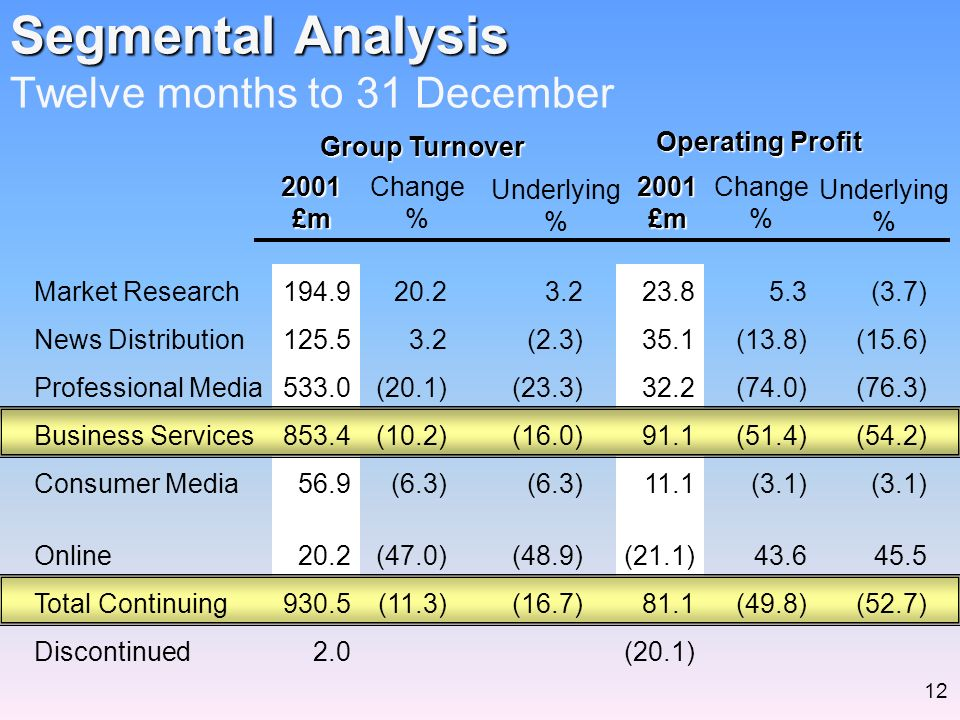 Segmental Analysis Segmental Analysis Twelve months to 31 December2001£m2001£m Group Turnover Operating Profit Change % Change % Underlying % Underlying % Market Research News Distribution Professional Media Business Services Consumer Media Online Total Continuing Discontinued 194.9 125.5 533.0 853.4 56.9 20.2 930.5 2.0 20.2 3.2 (20.1) (10.2) (6.3) (47.0) (11.3) 3.2 (2.3) (23.3) (16.0) (6.3) (48.9) (16.7) 23.8 35.1 32.2 91.1 11.1 (21.1) 81.1 (20.1) 5.3 (13.8) (74.0) (51.4) (3.1) 43.6 (49.8) (3.7) (15.6) (76.3) (54.2) (3.1) 45.5 (52.7) 12