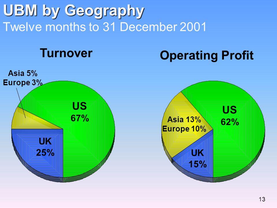 UBM by Geography UBM by Geography Twelve months to 31 December 2001 Turnover Operating Profit US 67% UK 25% Asia 5% Europe 3% US 62% UK 15% Asia 13% Europe 10% 13