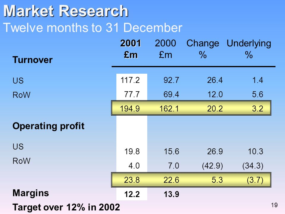 Market Research Market Research Twelve months to 31 December2001£m 2000 £m Change % Underlying % Turnover US RoW Operating profit US RoW Margins 92.7 69.4 162.1 15.6 7.0 22.6 13.9 117.2 77.7 194.9 19.8 4.0 23.8 12.2 26.4 12.0 20.2 26.9 (42.9) 5.3 1.4 5.6 3.2 10.3 (34.3) (3.7) Target over 12% in 2002 19