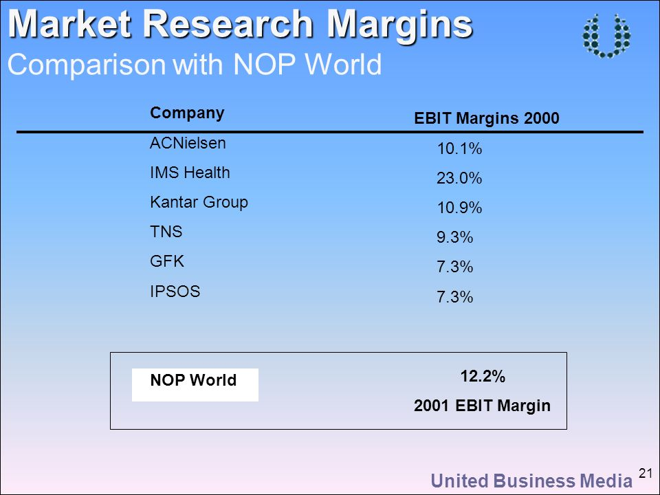 United Business Media 21 Company ACNielsen IMS Health Kantar Group TNS GFK IPSOS NOP World Market Research Margins Market Research Margins Comparison with NOP World EBIT Margins 2000 10.1% 23.0% 10.9% 9.3% 7.3% 12.2% 2001 EBIT Margin