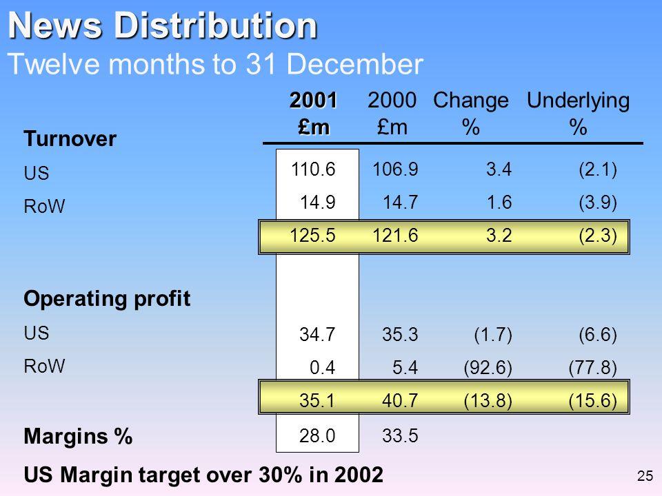 News Distribution News Distribution Twelve months to 31 December2001£m 2000 £m Change % Underlying % Turnover US RoW Operating profit US RoW Margins %