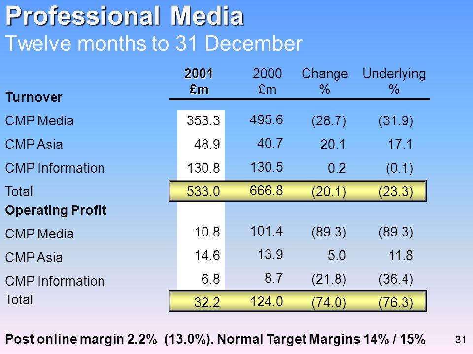 Operating Profit CMP Media CMP Asia CMP Information Total Post online margin 2.2% (13.0%). Normal Target Margins 14% / 15% Professional Media Professi