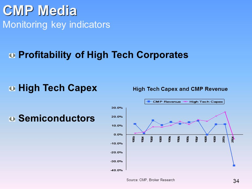 CMP Media CMP Media Monitoring key indicators Source: CMP, Broker Research 34 High Tech Capex and CMP Revenue Profitability of High Tech Corporates Hi