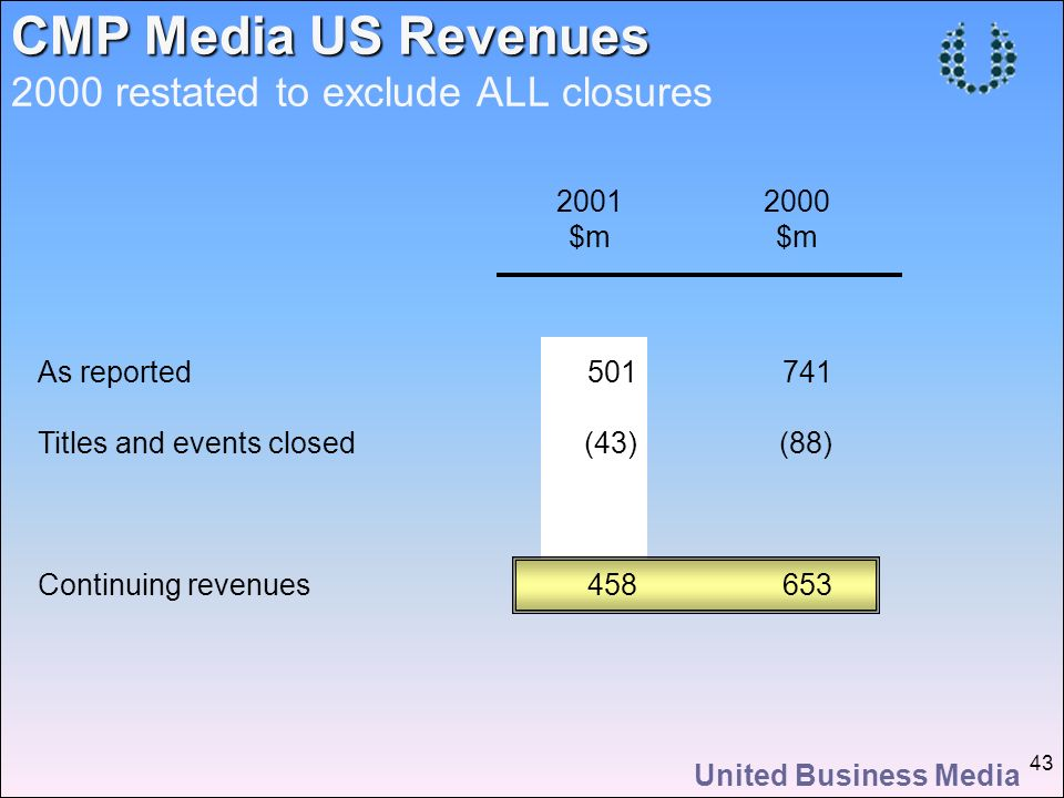 United Business Media 43 CMP Media US Revenues CMP Media US Revenues 2000 restated to exclude ALL closures 2001 $m 2000 $m As reported Titles and events closed Continuing revenues 741 (88) 653 501 (43) 458