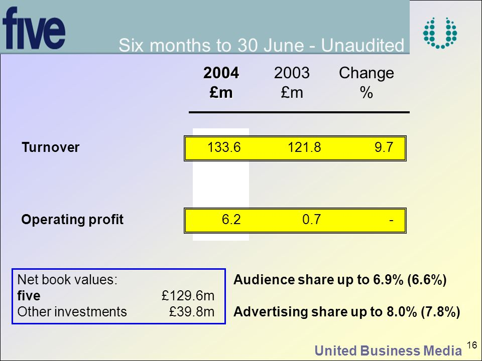 United Business Media 16 2004£m 2003 £m Change % Turnover Operating profit Six months to 30 June - Unaudited 121.8 0.7 Audience share up to 6.9% (6.6%