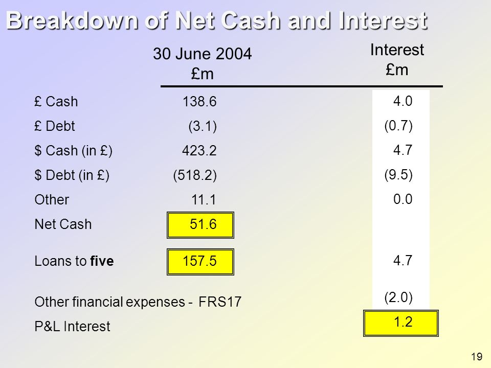 £ Cash £ Debt $ Cash (in £) $ Debt (in £) Other Net Cash Loans to five Other financial expenses - FRS17 P&L Interest Breakdown of Net Cash and Interes
