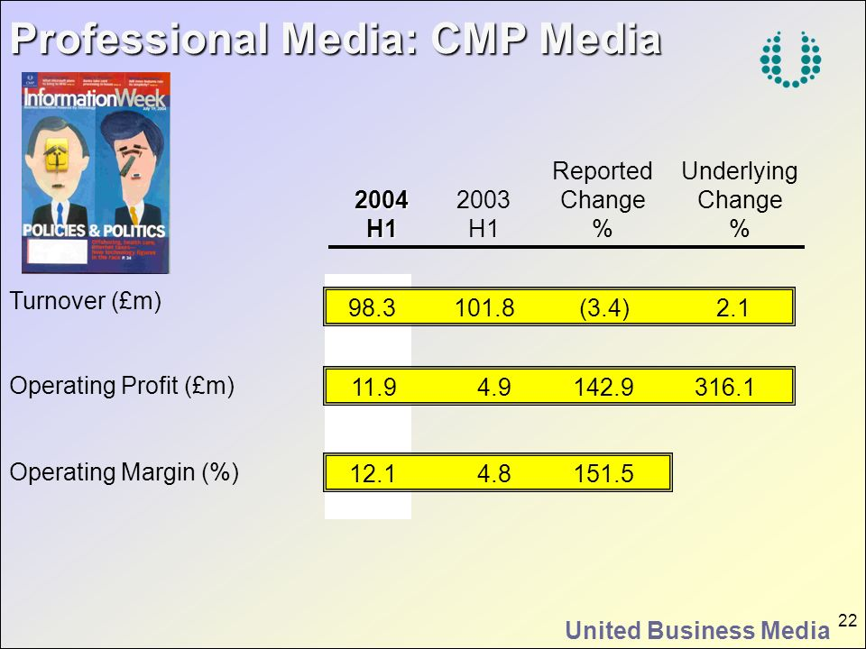 United Business Media 22 Operating Profit (£m) Operating Margin (%) Professional Media: CMP Media Professional Media: CMP Media Turnover (£m) 2004H1 2