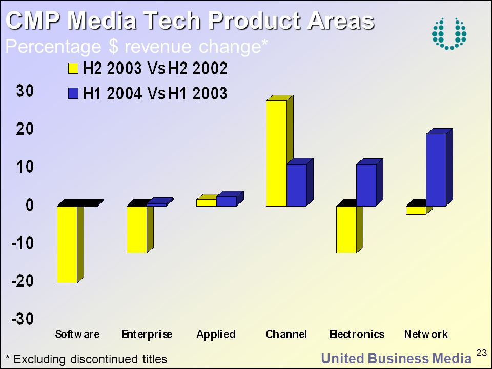 United Business Media 23 CMP Media Tech Product Areas CMP Media Tech Product Areas Percentage $ revenue change* * Excluding discontinued titles