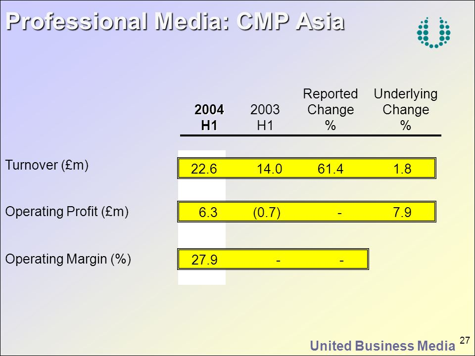 United Business Media 27 Operating Profit (£m) Operating Margin (%) Professional Media: CMP Asia Professional Media: CMP Asia Turnover (£m) 2004H1 200
