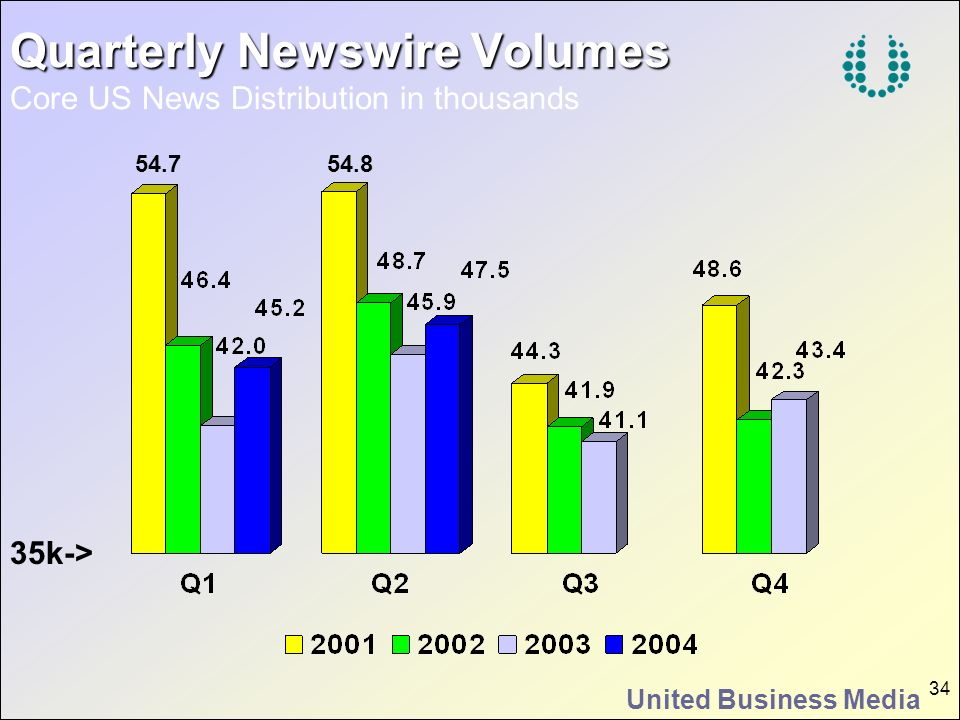 United Business Media 34 Quarterly Newswire Volumes Quarterly Newswire Volumes Core US News Distribution in thousands 54.754.8 35k->