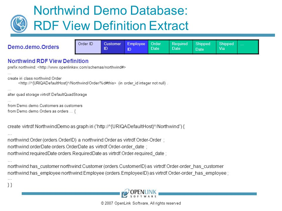 © 2007 OpenLink Software, All rights reserved Northwind Demo Database: RDF View Definition Extract Order IDCustomer ID Employee ID Order Date Required Date Shipped Date Shipped Via … prefix northwind: … create iri class northwind:Order (in order_id integer not null).