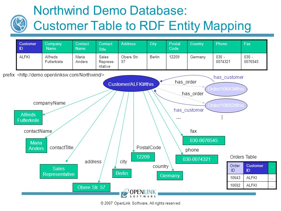 © 2007 OpenLink Software, All rights reserved Northwind Demo Database: Customer Table to RDF Entity Mapping Customer ID Company Name Contact Name Cont