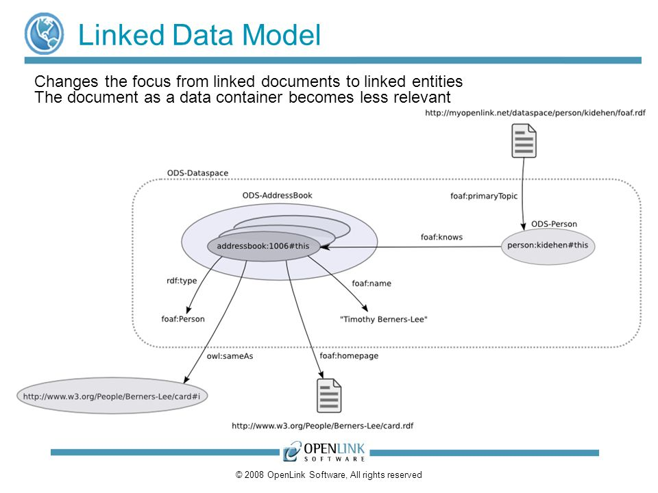 © 2008 OpenLink Software, All rights reserved Linked Data Model Changes the focus from linked documents to linked entities The document as a data cont