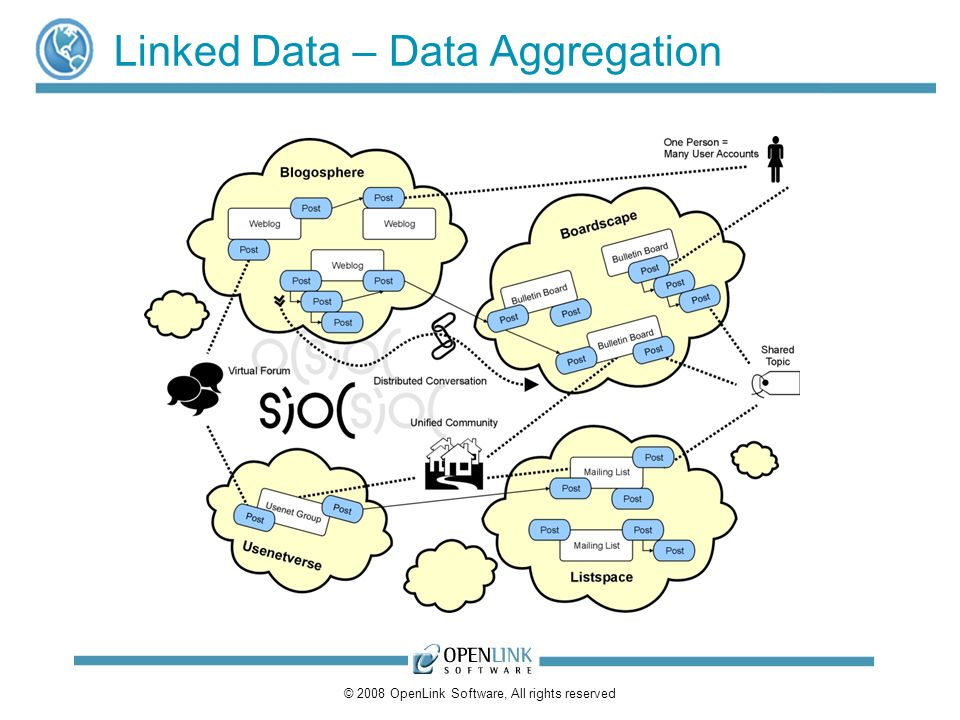 © 2008 OpenLink Software, All rights reserved Linked Data – Data Aggregation