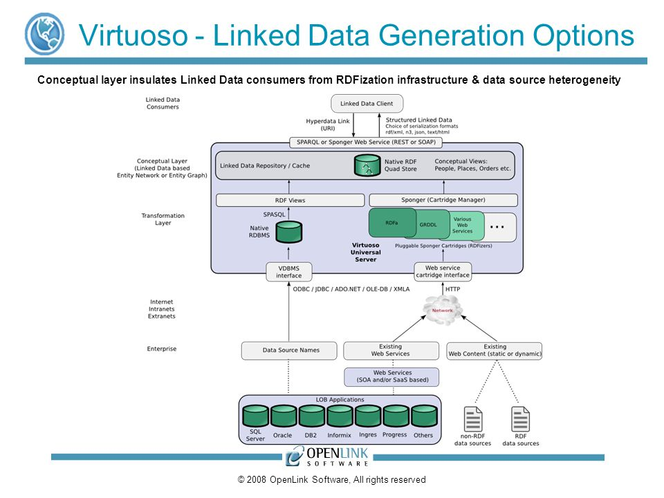 © 2008 OpenLink Software, All rights reserved Virtuoso - Linked Data Generation Options Conceptual layer insulates Linked Data consumers from RDFizati