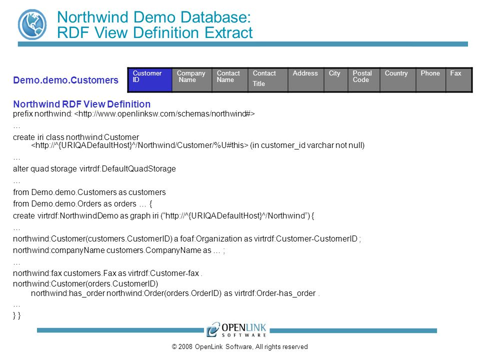 © 2008 OpenLink Software, All rights reserved Northwind Demo Database: RDF View Definition Extract Customer ID Company Name Contact Name Contact Title