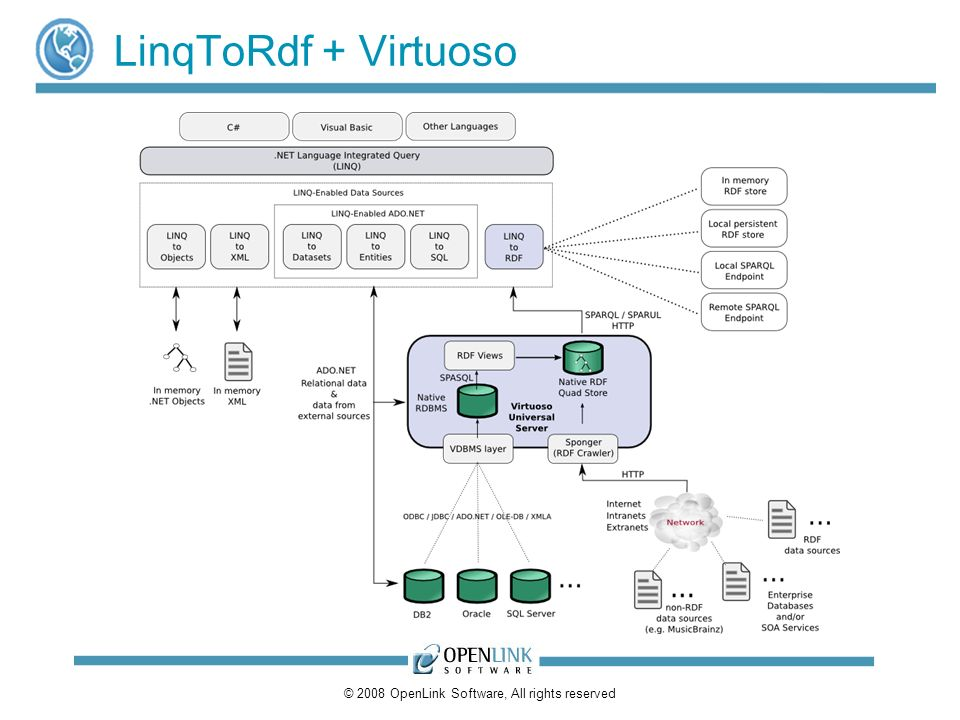 © 2008 OpenLink Software, All rights reserved LinqToRdf + Virtuoso