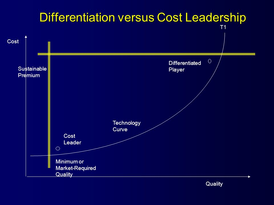 Differentiation versus Cost Leadership T1 Sustainable Premium Quality Cost Minimum or Market-Required Quality Differentiated Player Cost Leader Techno