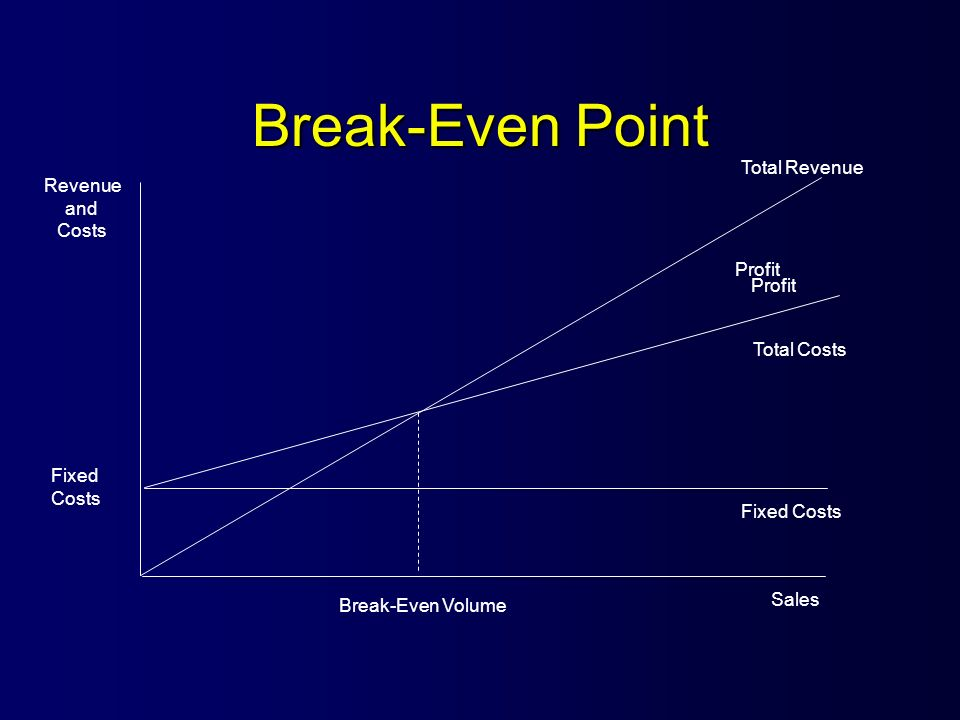 Break-Even Point Total Revenue Profit Total Costs Fixed Costs Sales Break-Even Volume Revenue and Costs Profit Fixed Costs