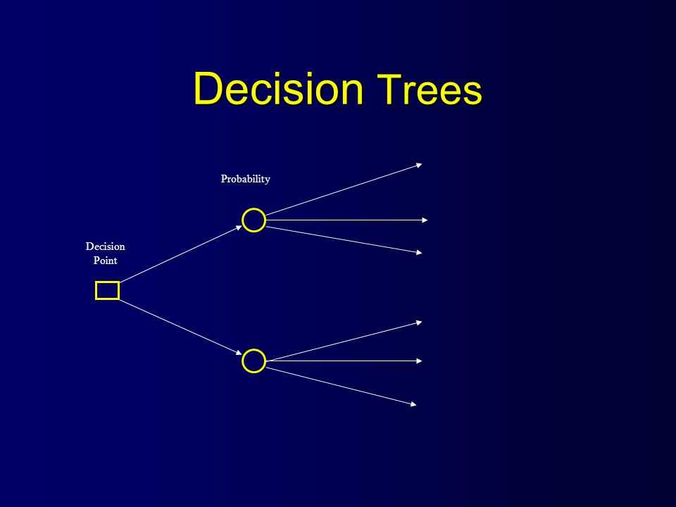 Decision Trees Decision Point Probability