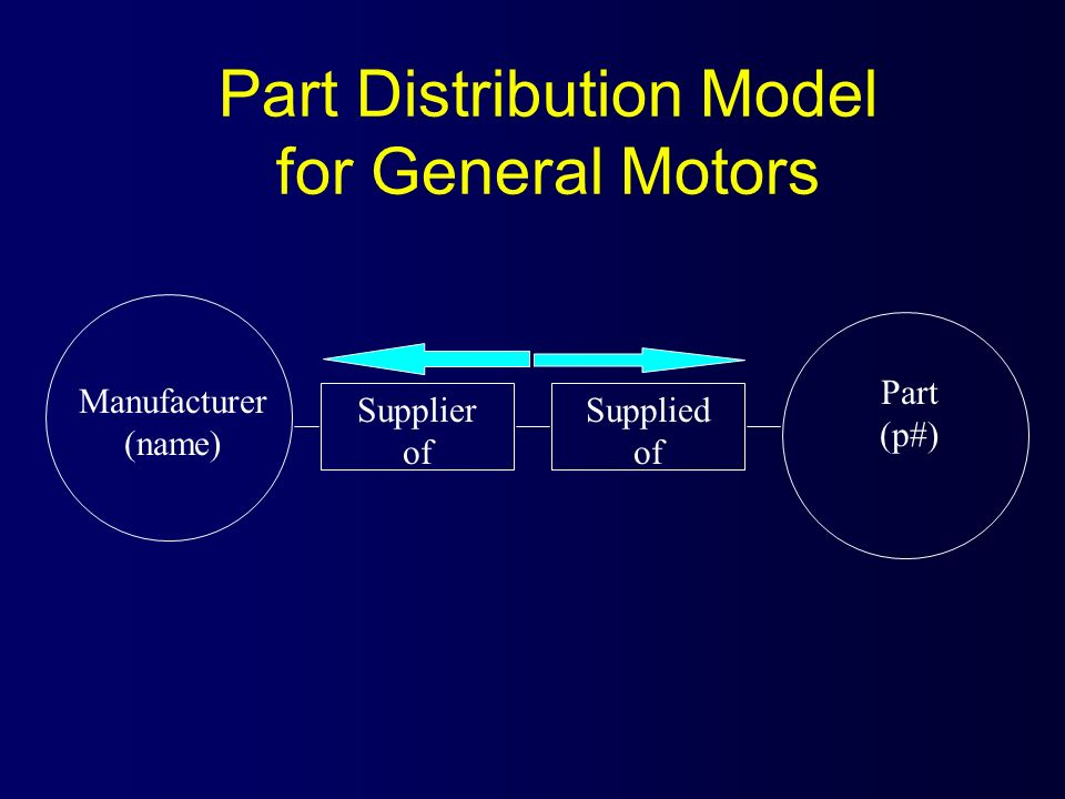 Manufacturer (name) Supplier of Supplied of Part (p#) Part Distribution Model for General Motors
