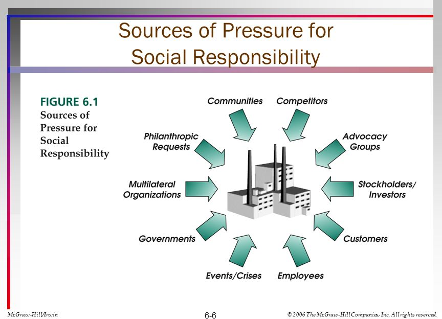 Sources of Pressure for Social Responsibility McGraw-Hill/Irwin© 2006 The McGraw-Hill Companies, Inc. All rights reserved. 6-6