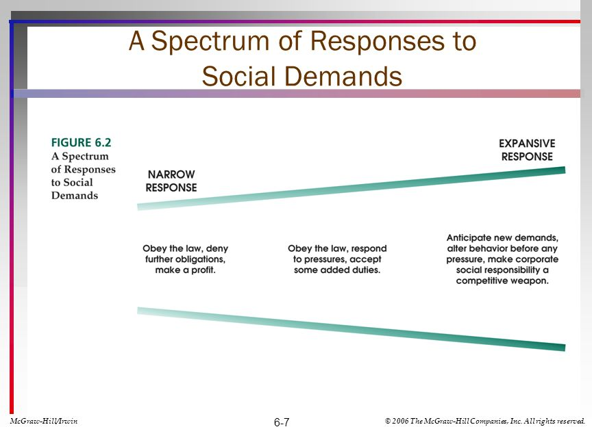 A Spectrum of Responses to Social Demands McGraw-Hill/Irwin© 2006 The McGraw-Hill Companies, Inc. All rights reserved. 6-7