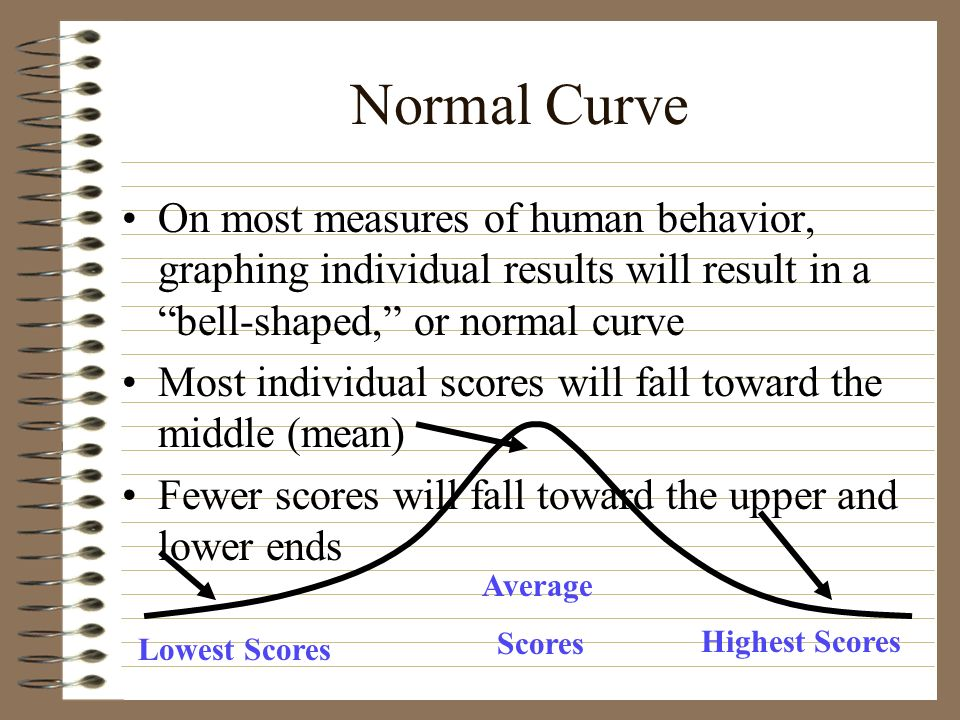 Normal Curve On most measures of human behavior, graphing individual results will result in a bell-shaped, or normal curve Most individual scores will