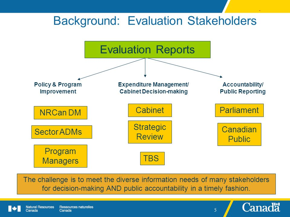 . 5 Background: Evaluation Stakeholders NRCan DM Canadian Public Program Managers TBS Evaluation Reports Sector ADMs Cabinet Strategic Review Policy &