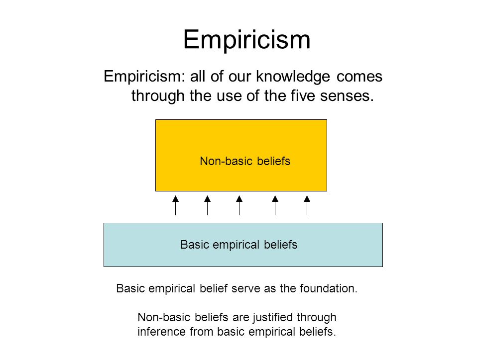 Empiricism Empiricism: all of our knowledge comes through the use of the five senses. Basic empirical belief serve as the foundation. Non-basic belief