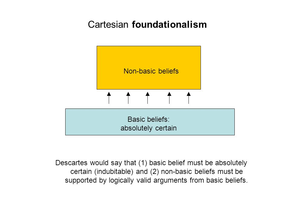 Cartesian foundationalism Descartes would say that (1) basic belief must be absolutely certain (indubitable) and (2) non-basic beliefs must be support