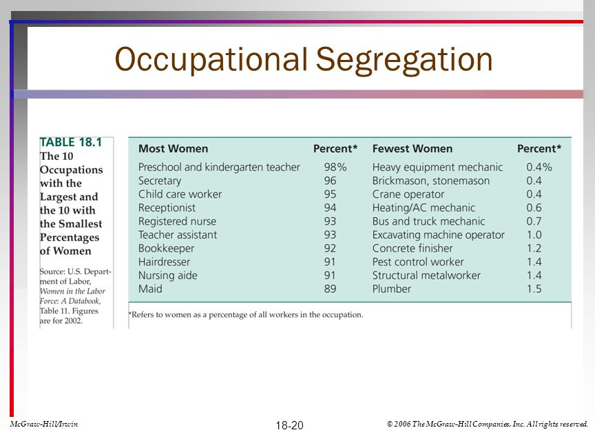 Occupational Segregation McGraw-Hill/Irwin© 2006 The McGraw-Hill Companies, Inc. All rights reserved. 18-20