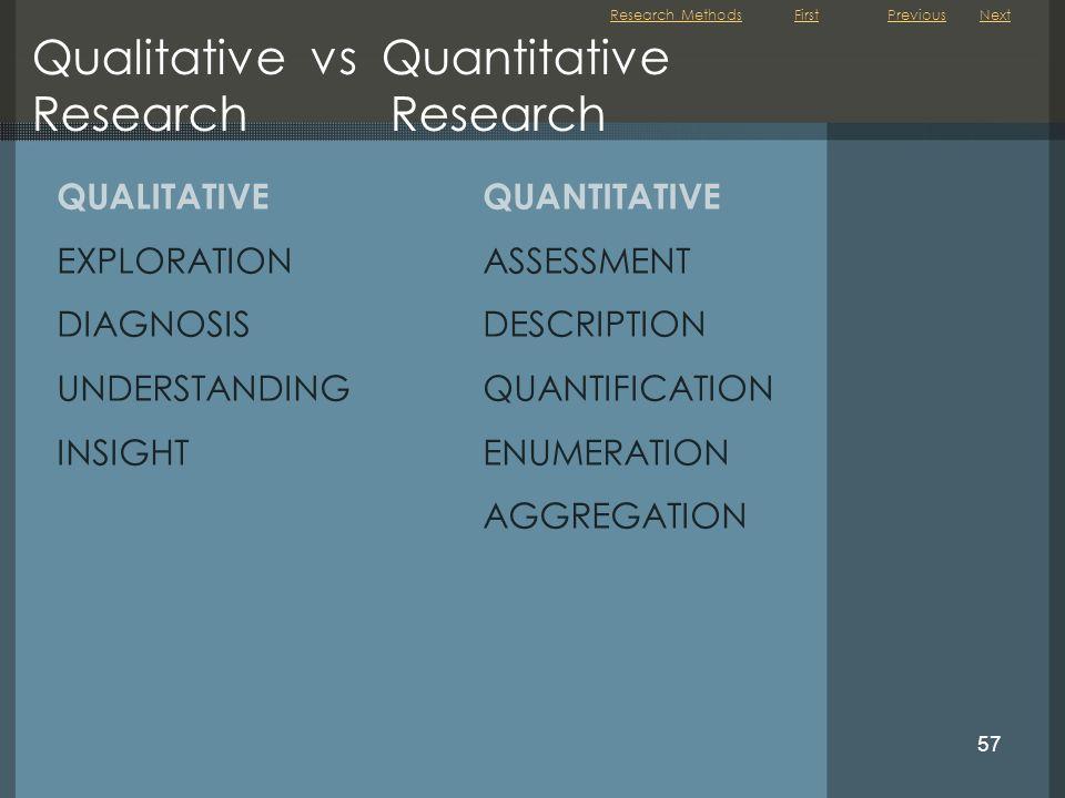 First 57 Qualitative vs Quantitative Research Research QUALITATIVEQUANTITATIVE EXPLORATIONASSESSMENT DIAGNOSISDESCRIPTION UNDERSTANDINGQUANTIFICATION INSIGHTENUMERATION AGGREGATION NextPreviousResearch Methods