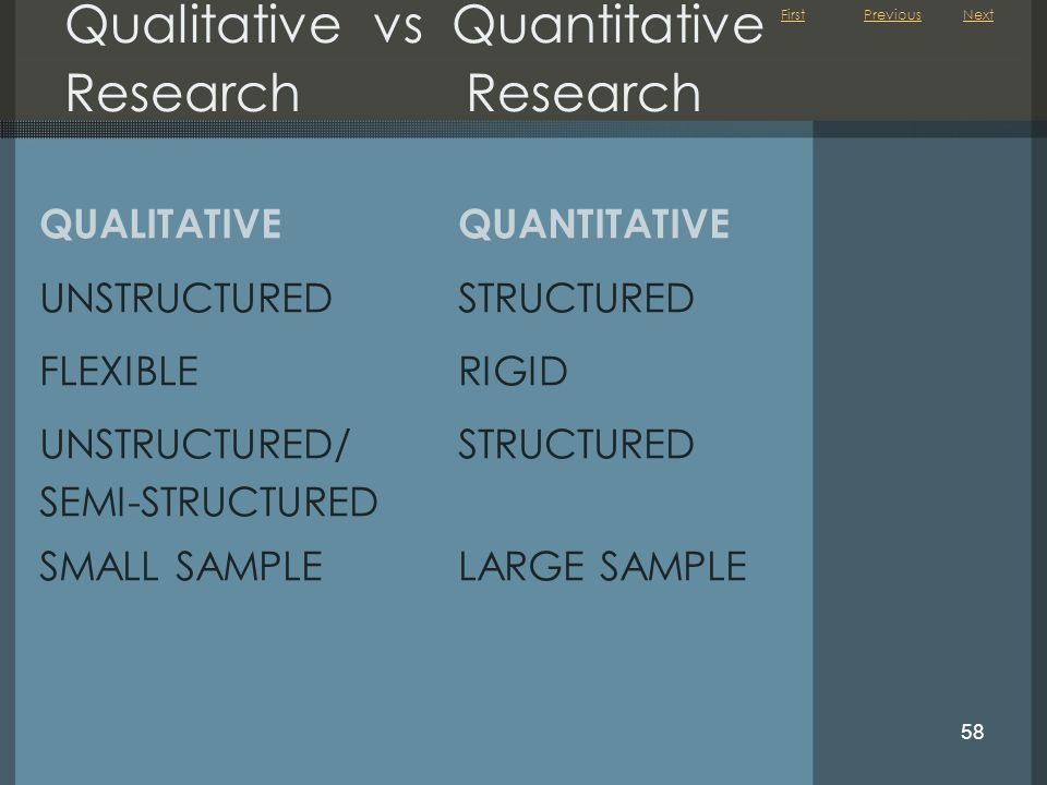 First 58 QUALITATIVEQUANTITATIVE UNSTRUCTUREDSTRUCTURED FLEXIBLERIGID UNSTRUCTURED/STRUCTURED SEMI-STRUCTURED SMALL SAMPLELARGE SAMPLE Qualitative vs Quantitative Research Research NextPrevious