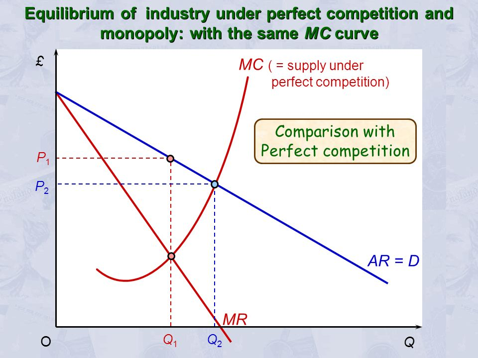 £ Q O MC ( = supply under perfect competition) Q1Q1 MR P1P1 P2P2 Q2Q2 AR = D Comparison with Perfect competition Equilibrium of industry under perfect