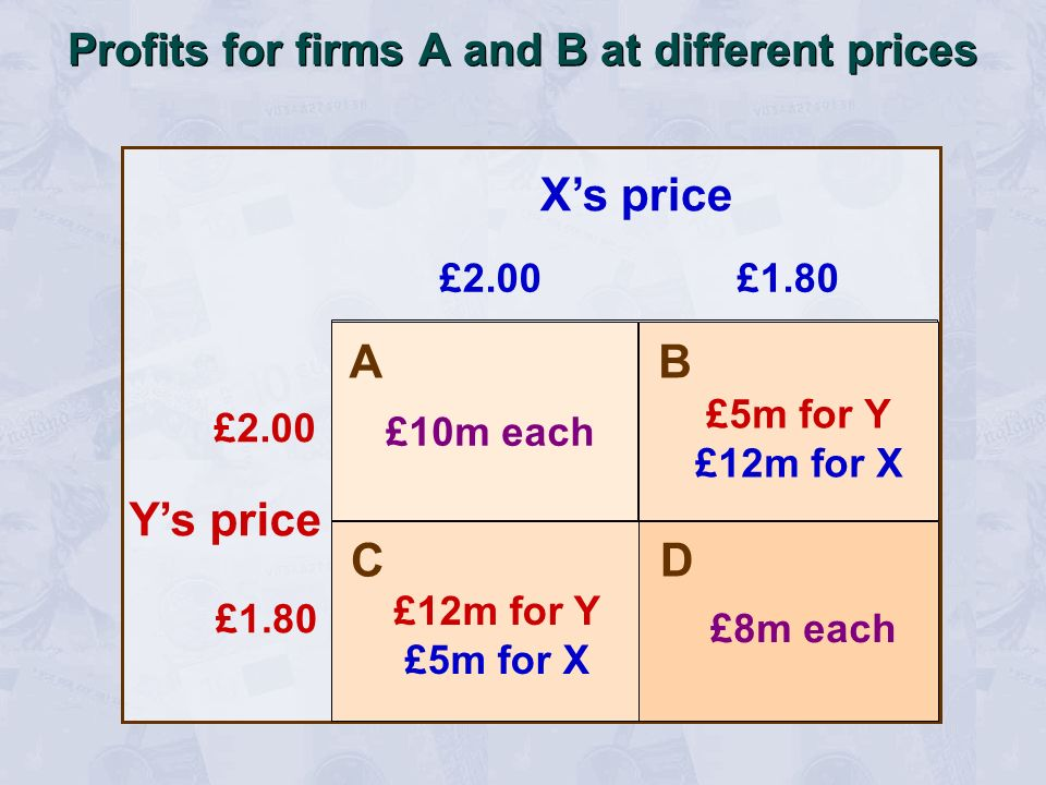 Profits for firms A and B at different prices £2.00£1.80 £2.00 £1.80 Xs price Ys price A B C D £10m each £8m each £12m for Y £5m for X £5m for Y £12m