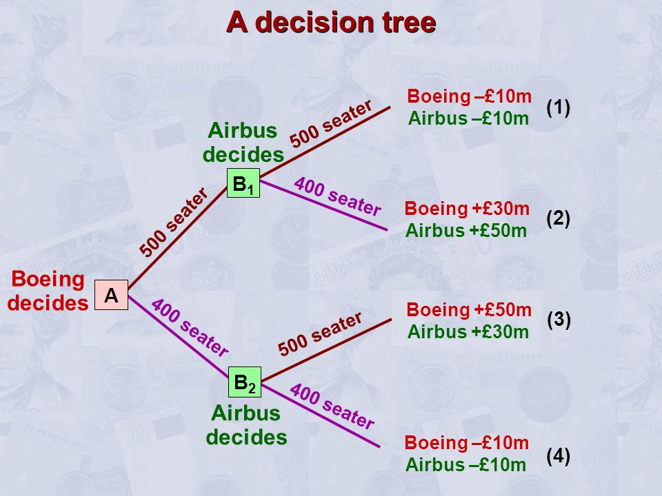 Boeing decides 500 seater 400 seater A decision tree Boeing –£10m Airbus –£10m (1) Boeing +£30m Airbus +£50m (2) Boeing +£50m Airbus +£30m (3) Boeing