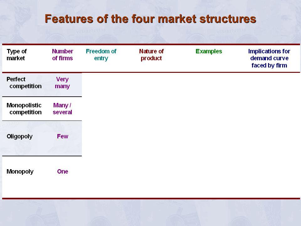 Profit maximising under monopoly MR £ Q O MC QmQm
