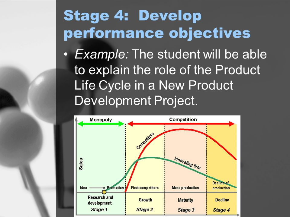 Stage 4: Develop performance objectives Example: The student will be able to explain the role of the Product Life Cycle in a New Product Development Project.