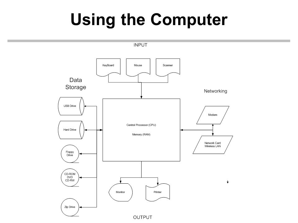 Get on the Bus Computers read data on the buses that te CPU has Two Buses of note –Data Bus The data read into (or written from) the CPU or memory –Address Bus The spot in memory to read from or write to