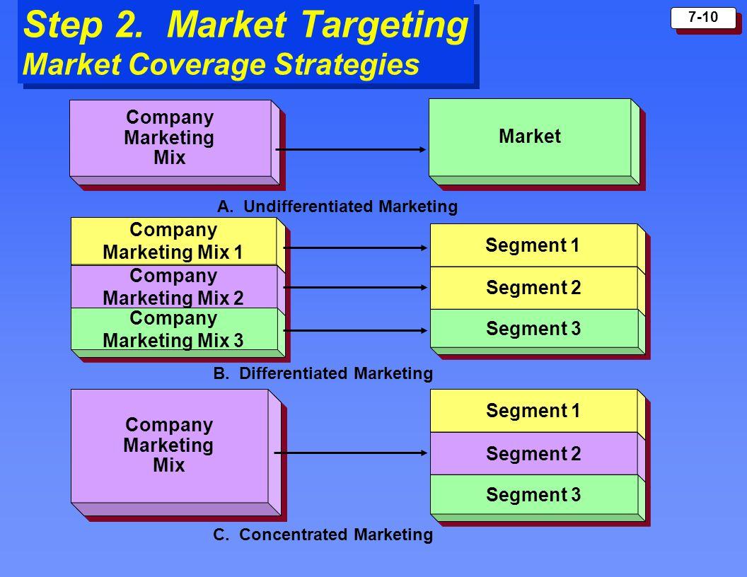 7-10 Step 2. Market Targeting Market Coverage Strategies Segment 1 Segment 2 Segment 3 Segment 1 Segment 2 Segment 3 Company Marketing Mix Company Mar