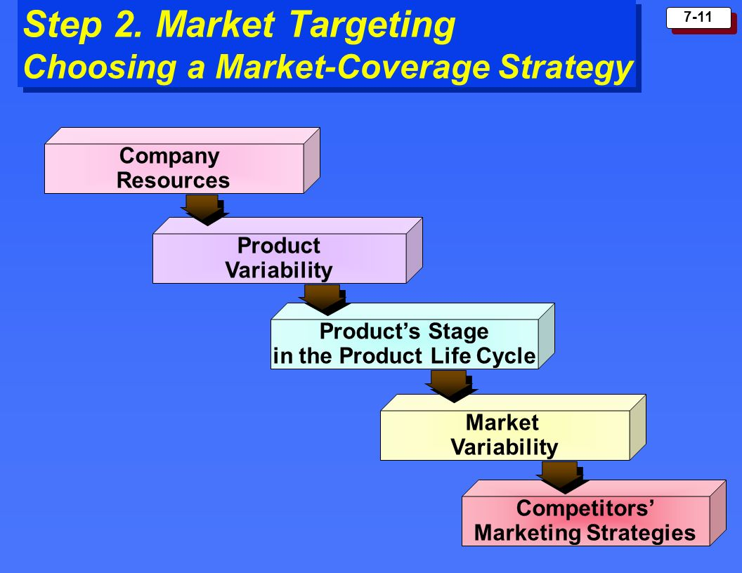 7-11 Step 2. Market Targeting Choosing a Market-Coverage Strategy Company Resources Product Variability Products Stage in the Product Life Cycle Marke