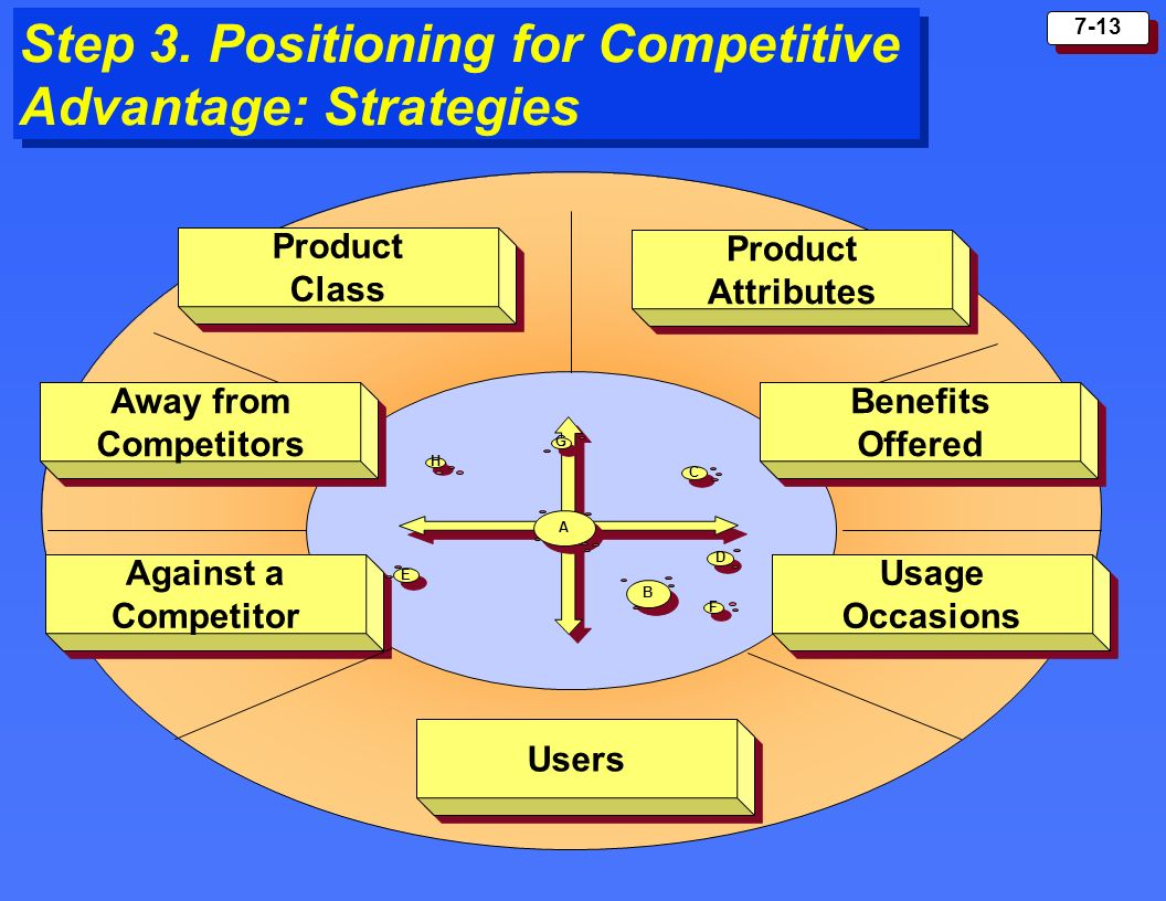 7-13 Step 3. Positioning for Competitive Advantage: Strategies Against a Competitor Against a Competitor Usage Occasions Usage Occasions Away from Com