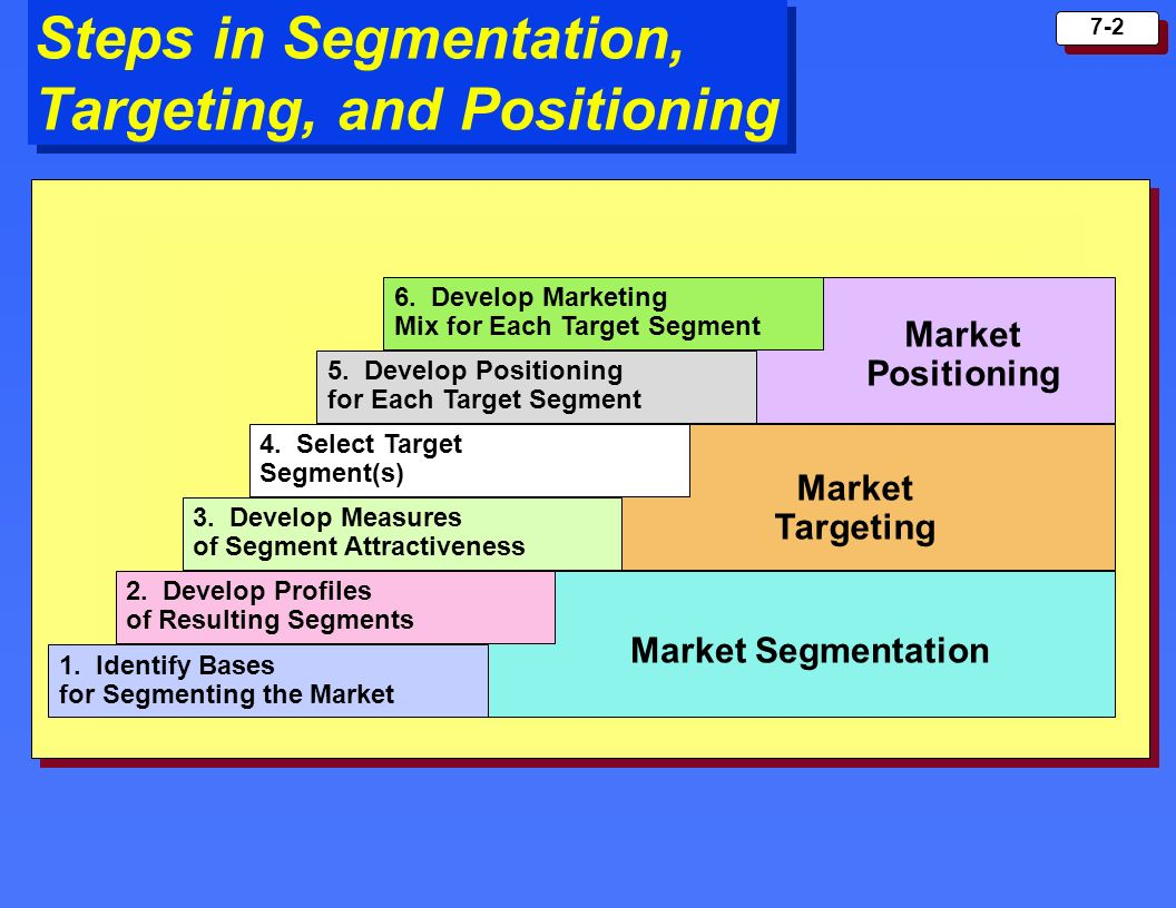 7-2 Steps in Segmentation, Targeting, and Positioning 1. Identify Bases for Segmenting the Market 2. Develop Profiles of Resulting Segments 3. Develop