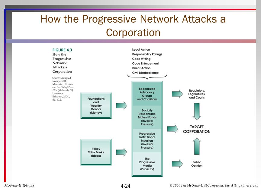 How the Progressive Network Attacks a Corporation McGraw-Hill/Irwin© 2006 The McGraw-Hill Companies, Inc. All rights reserved. 4-24