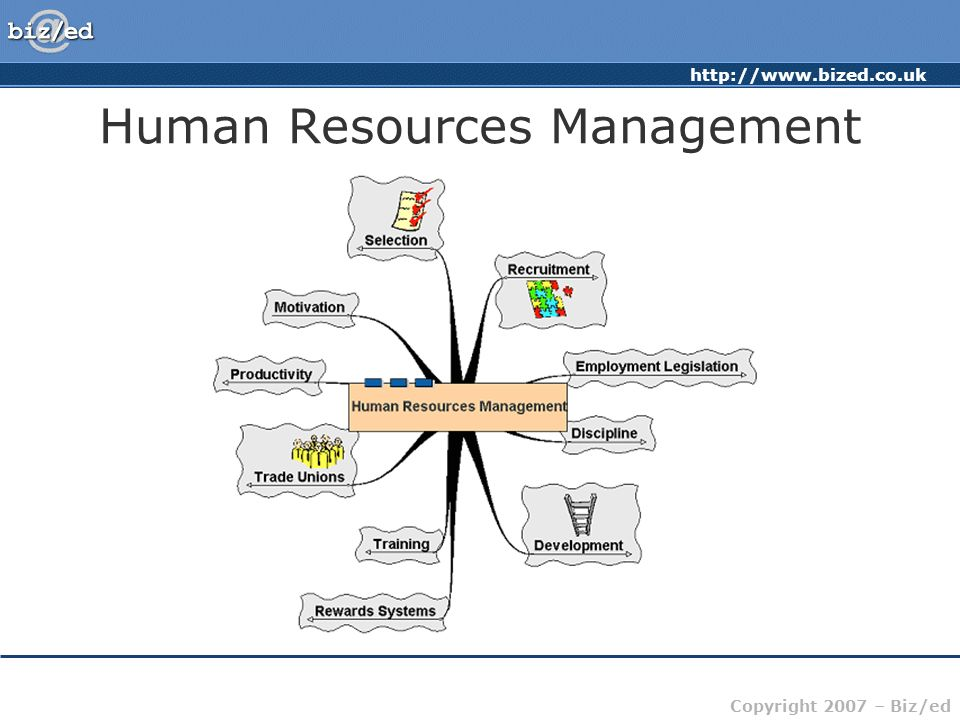 http://www.bized.co.uk Copyright 2007 – Biz/ed Human Resources Management