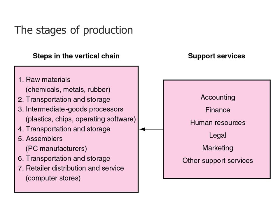 The stages of production