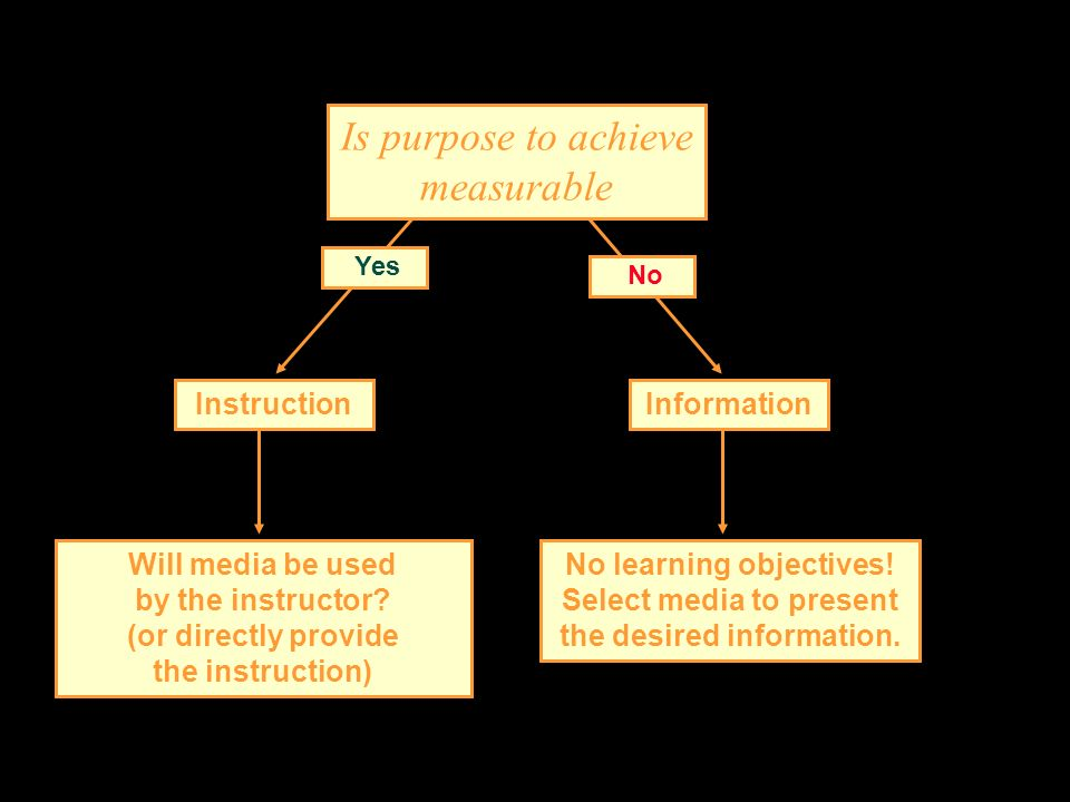 Is purpose to achieve measurable Yes No InstructionInformation Will media be used by the instructor? (or directly provide the instruction) No learning
