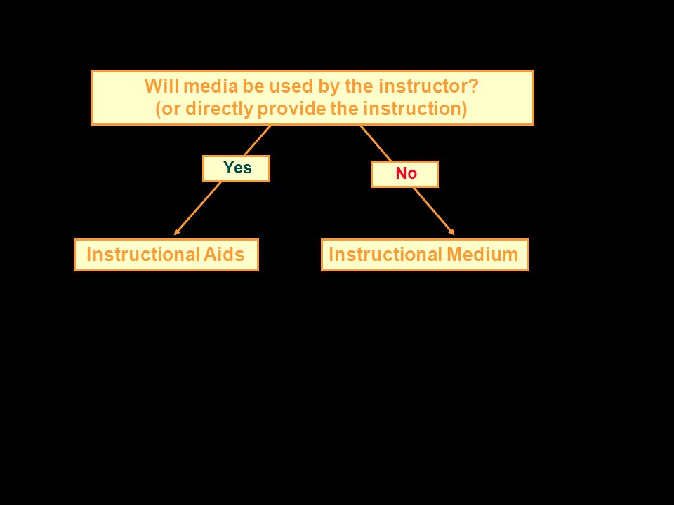 Will media be used by the instructor? (or directly provide the instruction) No Yes Instructional AidsInstructional Medium