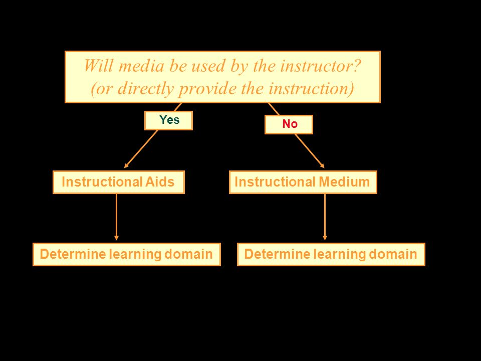 Will media be used by the instructor? (or directly provide the instruction) No Yes Instructional AidsInstructional Medium Determine learning domain